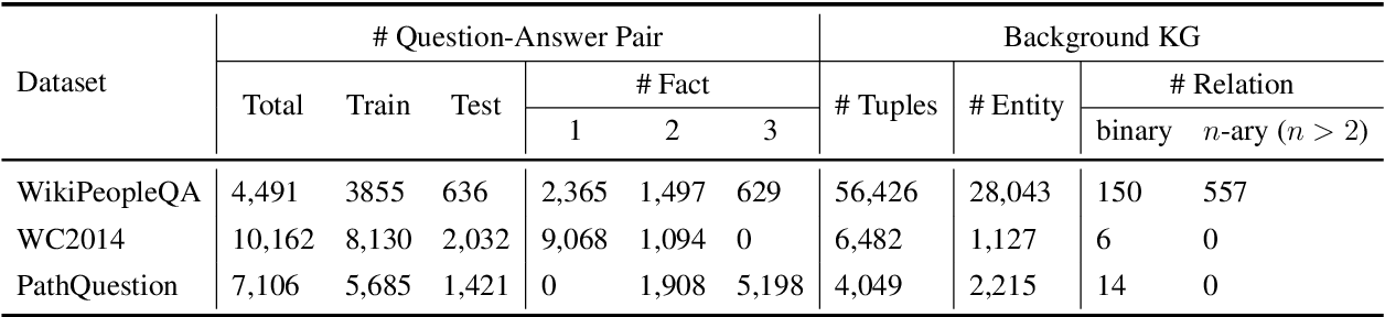 Figure 2 for Fact-Tree Reasoning for N-ary Question Answering over Knowledge Graphs