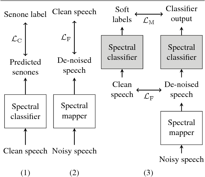Figure 1 for Spectral feature mapping with mimic loss for robust speech recognition