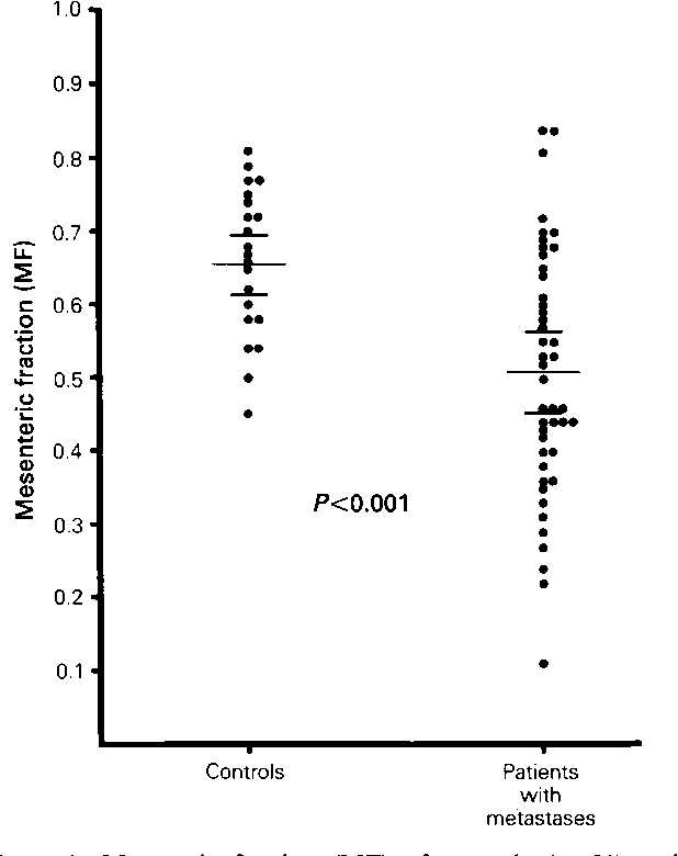 An Association Between Parameters Of Liver Blood Flow And Percentage