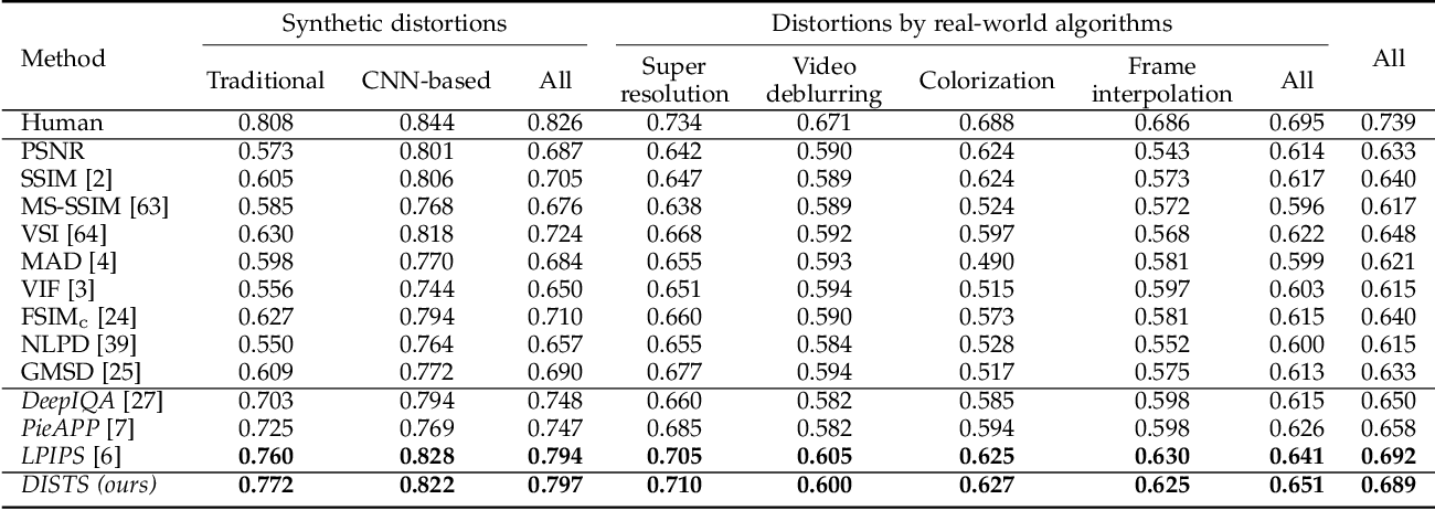 Figure 4 for Image Quality Assessment: Unifying Structure and Texture Similarity