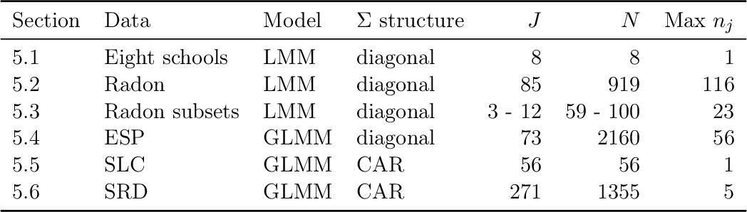 Figure 3 for Approximate Cross-validated Mean Estimates for Bayesian Hierarchical Regression Models