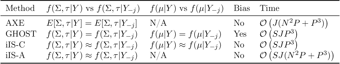 Figure 1 for Approximate Cross-validated Mean Estimates for Bayesian Hierarchical Regression Models