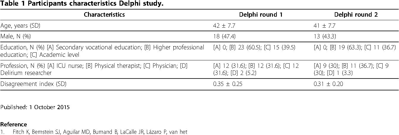 Table 1 Participants characteristics Delphi study.