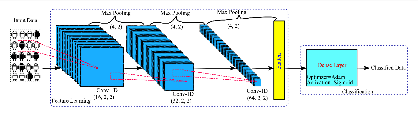 Figure 3 for On Defending Against Label Flipping Attacks on Malware Detection Systems