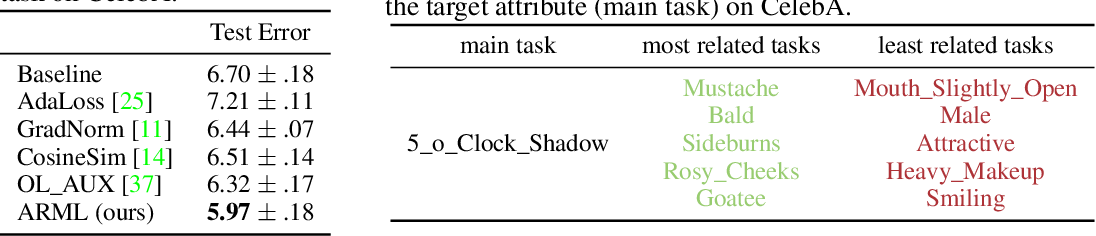 Figure 3 for Auxiliary Task Reweighting for Minimum-data Learning