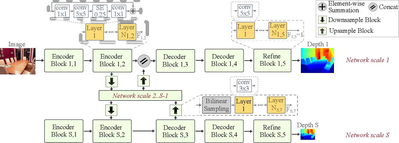 Figure 3 for Lightweight Monocular Depth with a Novel Neural Architecture Search Method