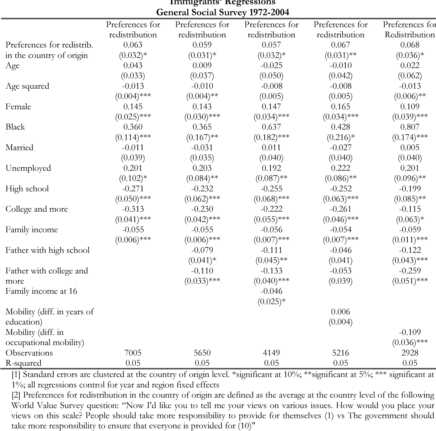 Table 5. Preferences for Redistribution and Cultural Origin Immigrants' Regressions General Social Survey 1972-2004