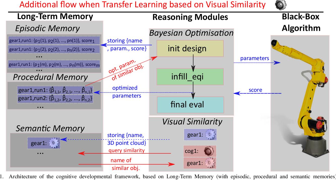 Figure 1 for Developmental Bayesian Optimization of Black-Box with Visual Similarity-Based Transfer Learning