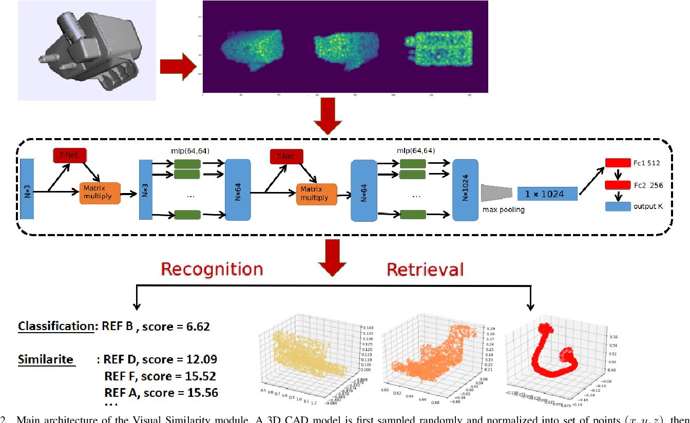 Figure 2 for Developmental Bayesian Optimization of Black-Box with Visual Similarity-Based Transfer Learning