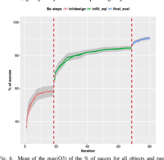 Figure 4 for Developmental Bayesian Optimization of Black-Box with Visual Similarity-Based Transfer Learning