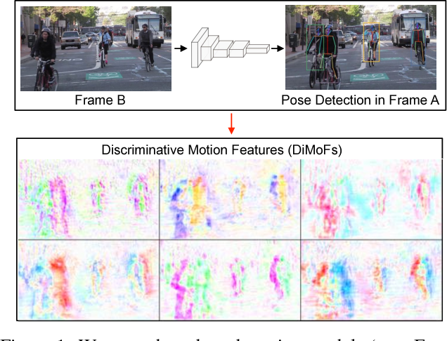 Figure 1 for Learning Discriminative Motion Features Through Detection