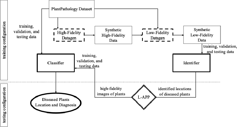 Figure 1 for A two-step machine learning approach for crop disease detection: an application of GAN and UAV technology