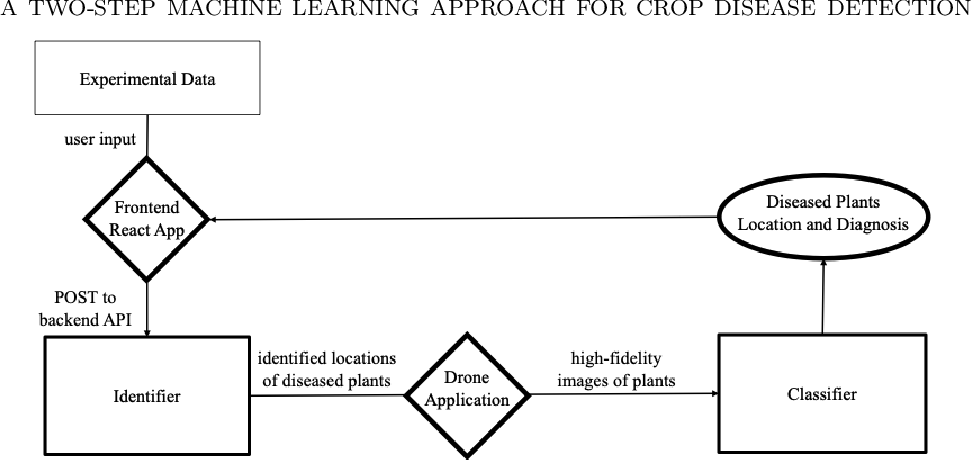 Figure 3 for A two-step machine learning approach for crop disease detection: an application of GAN and UAV technology