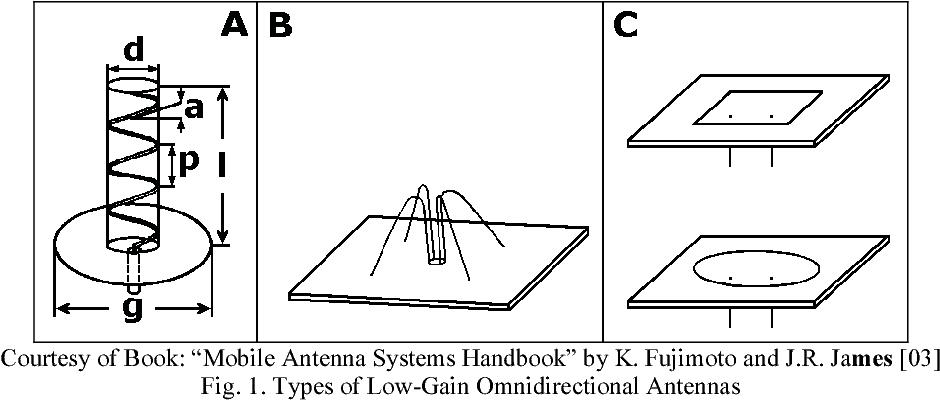 Low and Medium-Gain antennas for Mobile Satellite
