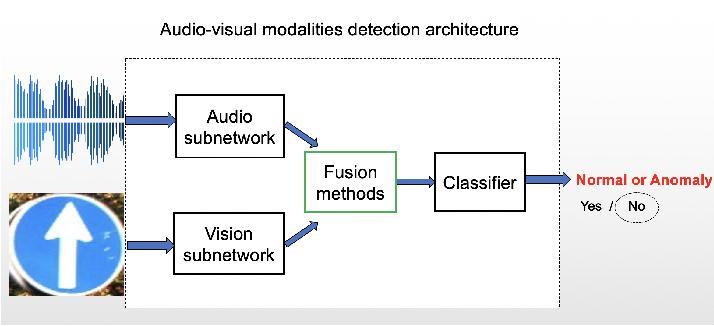 Figure 2 for Robust Sensor Fusion Algorithms Against VoiceCommand Attacks in Autonomous Vehicles