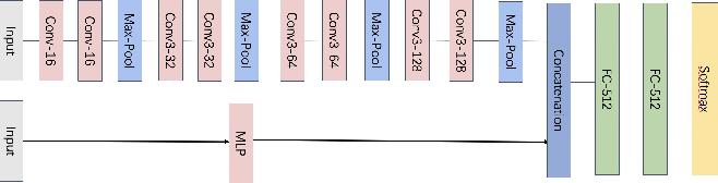 Figure 3 for Robust Sensor Fusion Algorithms Against VoiceCommand Attacks in Autonomous Vehicles