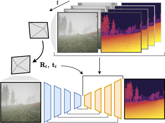 Figure 1 for M4Depth: A motion-based approach for monocular depth estimation on video sequences