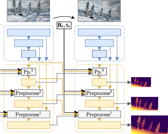 Figure 3 for M4Depth: A motion-based approach for monocular depth estimation on video sequences