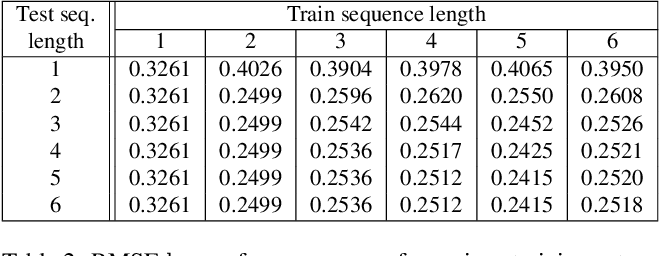 Figure 4 for M4Depth: A motion-based approach for monocular depth estimation on video sequences