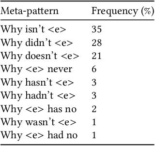 Figure 3 for Negative Statements Considered Useful