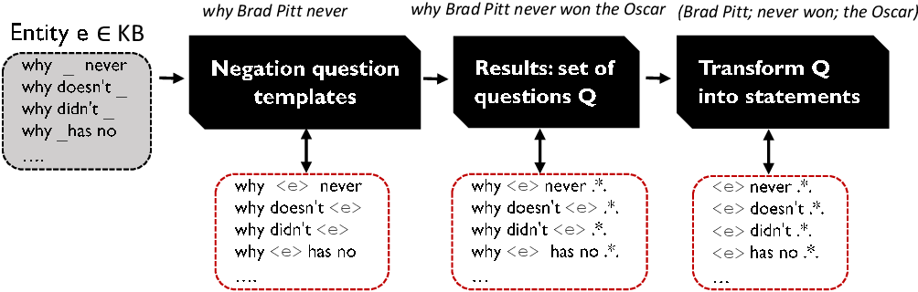 Figure 2 for Negative Statements Considered Useful