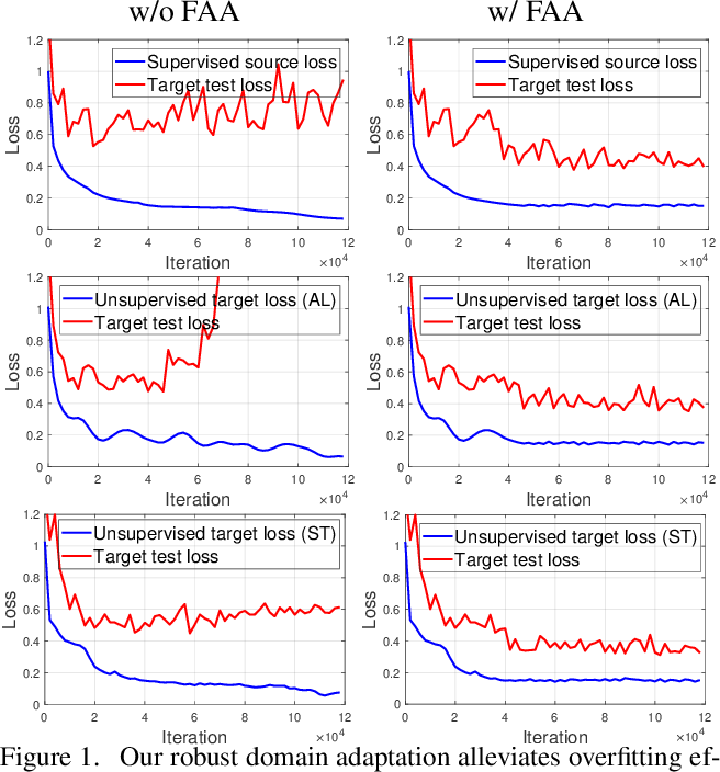 Figure 1 for RDA: Robust Domain Adaptation via Fourier Adversarial Attacking