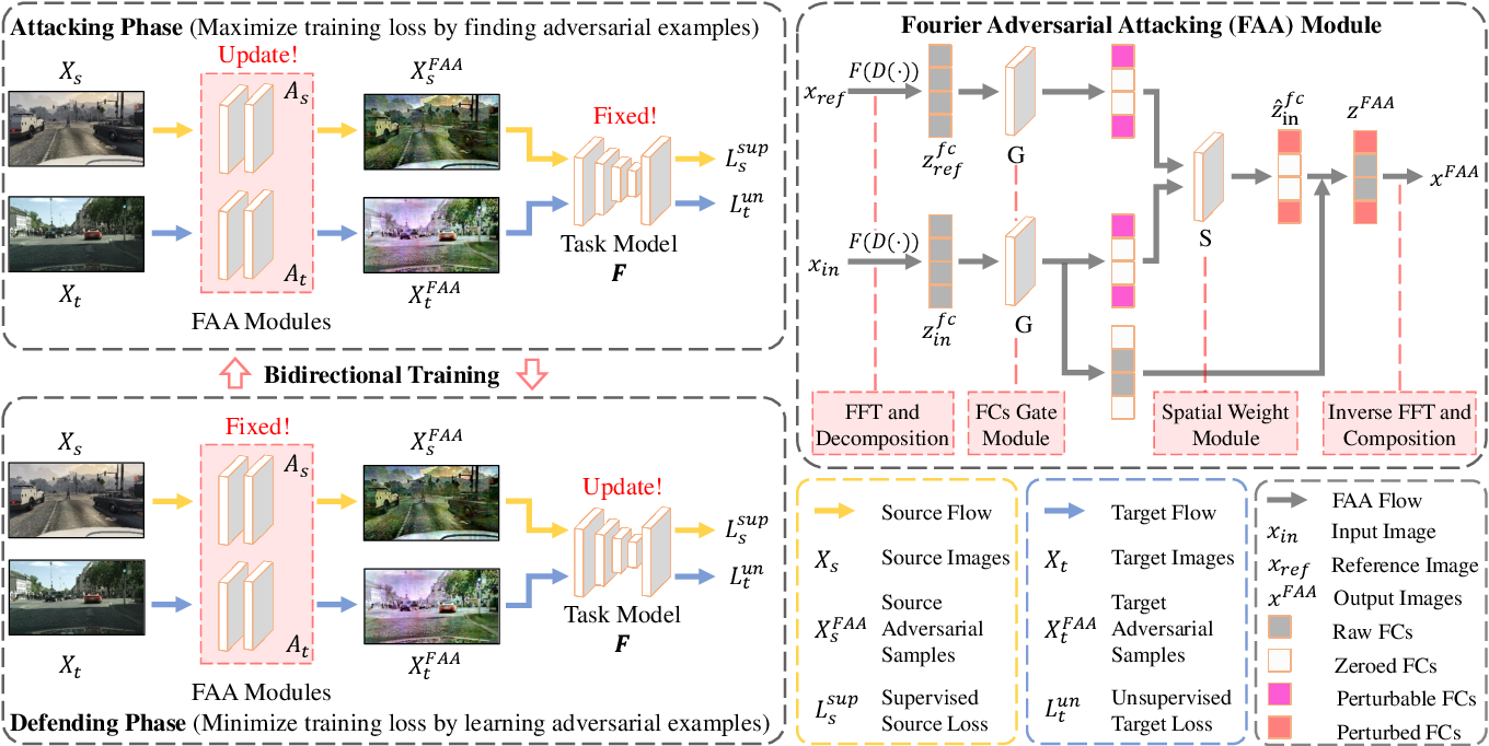 Figure 3 for RDA: Robust Domain Adaptation via Fourier Adversarial Attacking