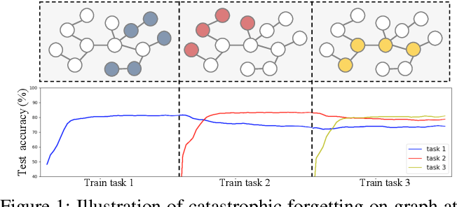 Figure 1 for Overcoming Catastrophic Forgetting in Graph Neural Networks
