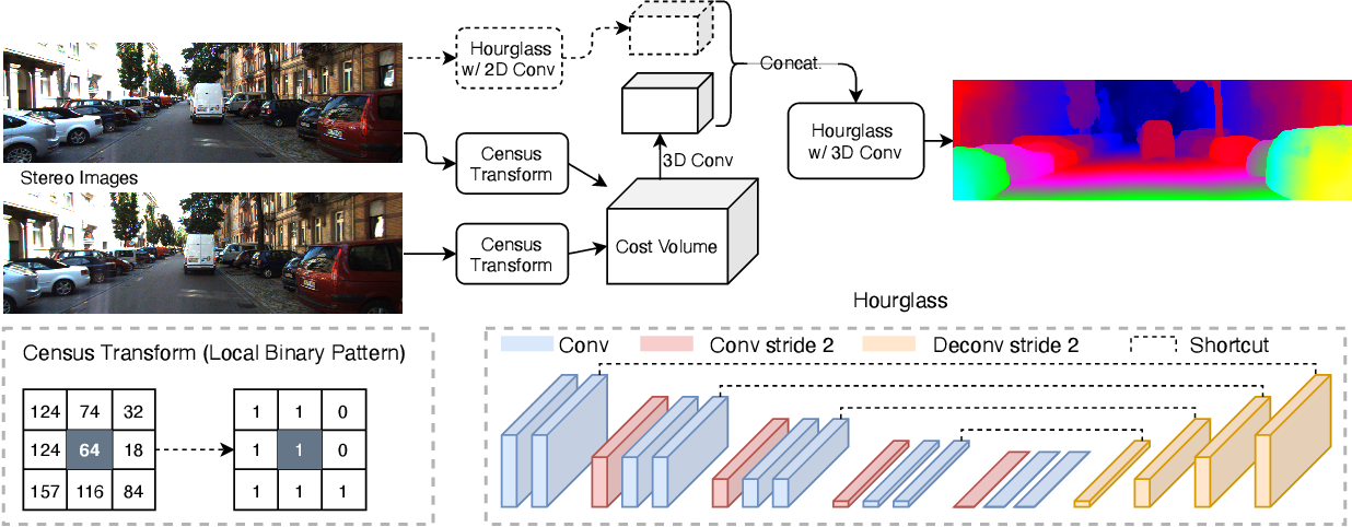 Figure 2 for Towards Adversarially Robust and Domain Generalizable Stereo Matching by Rethinking DNN Feature Backbones