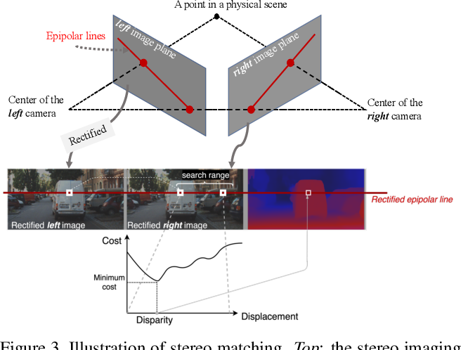 Figure 4 for Towards Adversarially Robust and Domain Generalizable Stereo Matching by Rethinking DNN Feature Backbones
