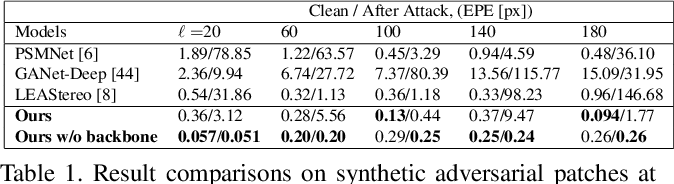 Figure 1 for Towards Adversarially Robust and Domain Generalizable Stereo Matching by Rethinking DNN Feature Backbones