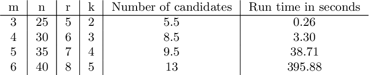 Figure 2 for Sparse Separable Nonnegative Matrix Factorization