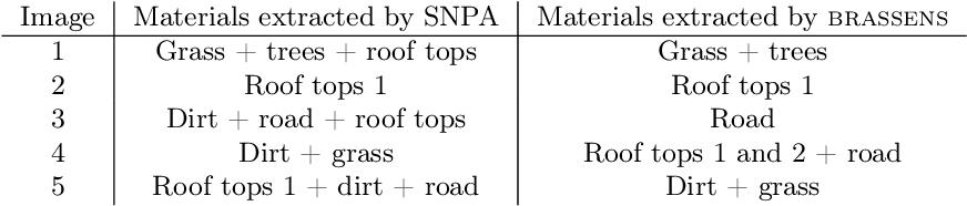 Figure 3 for Sparse Separable Nonnegative Matrix Factorization