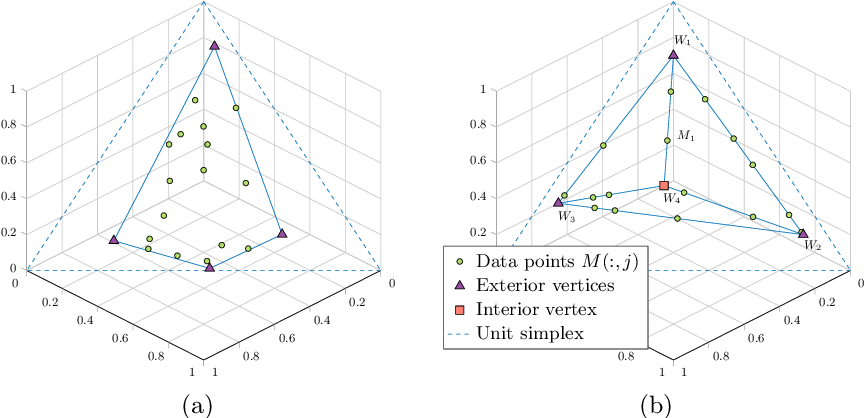 Figure 1 for Sparse Separable Nonnegative Matrix Factorization