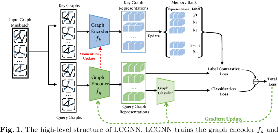 Figure 1 for Label Contrastive Coding based Graph Neural Network for Graph Classification