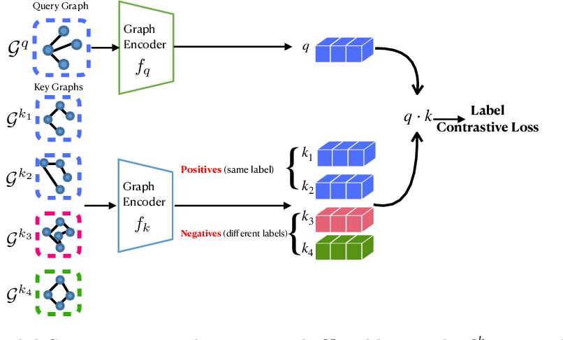 Figure 3 for Label Contrastive Coding based Graph Neural Network for Graph Classification