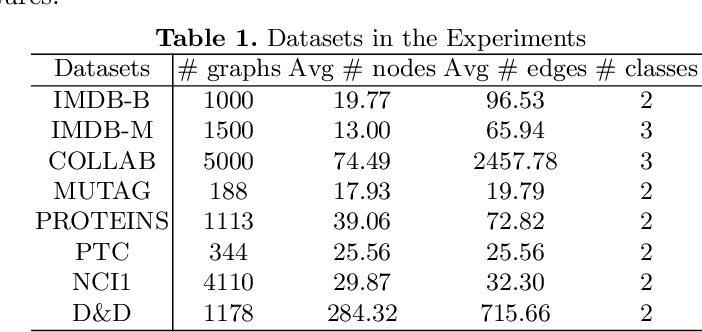 Figure 2 for Label Contrastive Coding based Graph Neural Network for Graph Classification