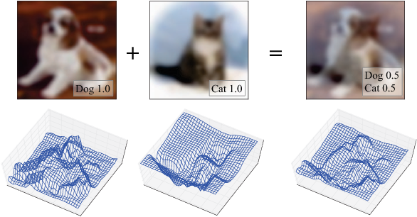 Figure 1 for Between-class Learning for Image Classification