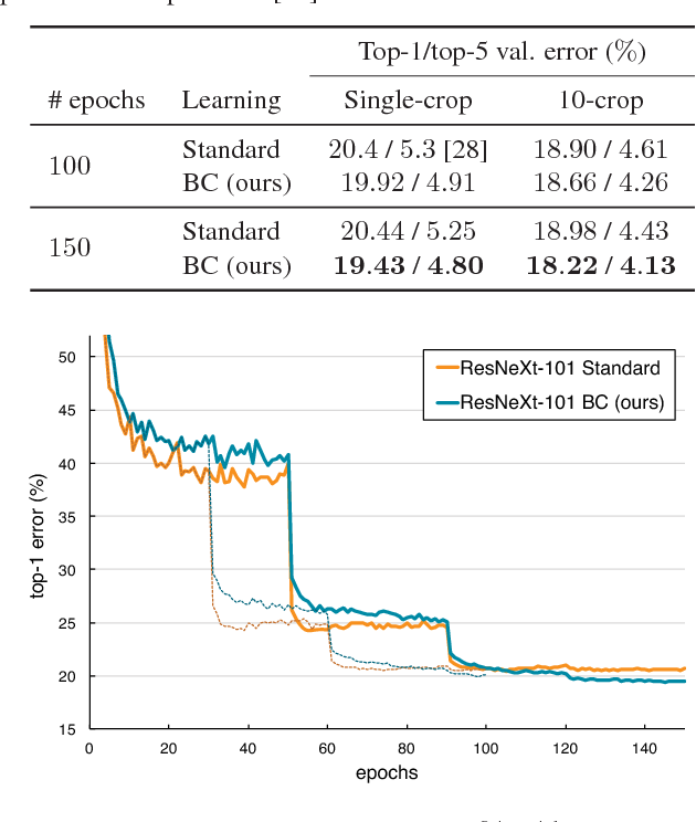 Figure 2 for Between-class Learning for Image Classification