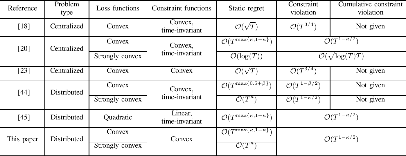 Figure 3 for Regret and Cumulative Constraint Violation Analysis for Distributed Online Constrained Convex Optimization