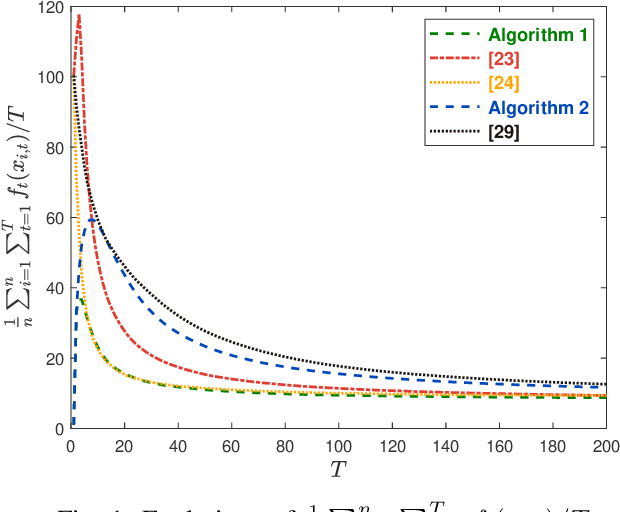 Figure 1 for Regret and Cumulative Constraint Violation Analysis for Distributed Online Constrained Convex Optimization