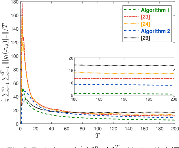Figure 2 for Regret and Cumulative Constraint Violation Analysis for Distributed Online Constrained Convex Optimization