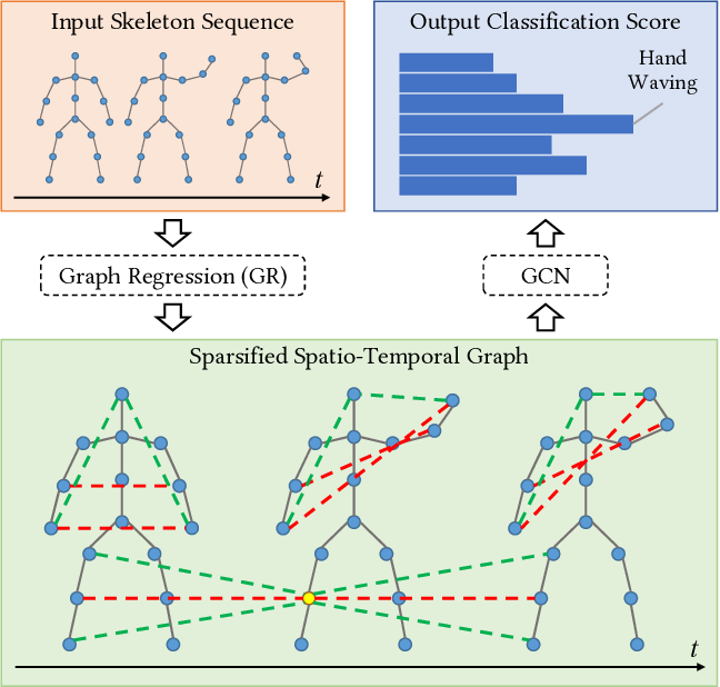 Figure 1 for Generalized Graph Convolutional Networks for Skeleton-based Action Recognition
