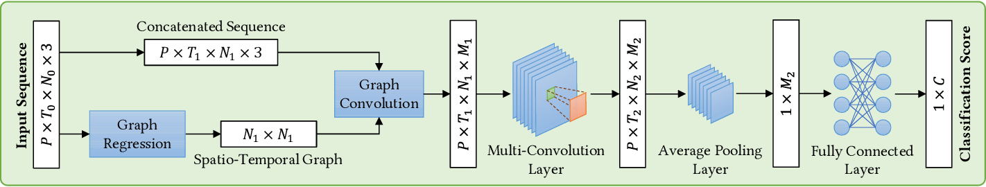 Figure 2 for Generalized Graph Convolutional Networks for Skeleton-based Action Recognition