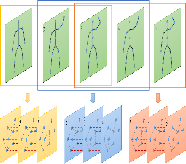 Figure 3 for Generalized Graph Convolutional Networks for Skeleton-based Action Recognition