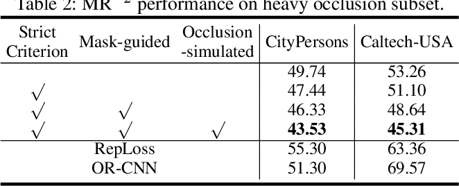Figure 4 for PedHunter: Occlusion Robust Pedestrian Detector in Crowded Scenes
