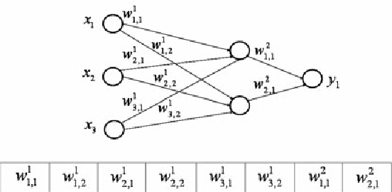 Evolving Neural Networks: A Comparison between Differential