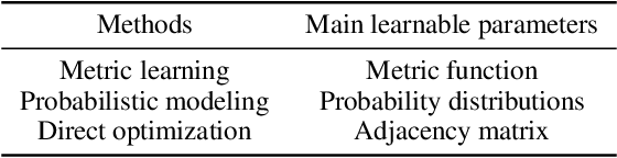 Figure 2 for Deep Graph Structure Learning for Robust Representations: A Survey