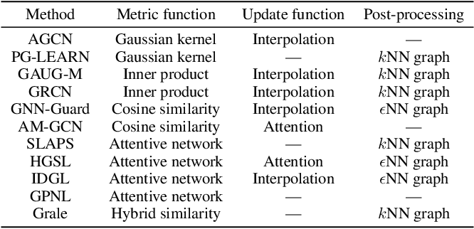 Figure 3 for Deep Graph Structure Learning for Robust Representations: A Survey