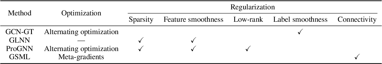 Figure 4 for Deep Graph Structure Learning for Robust Representations: A Survey